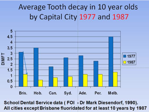 dental - by Aust. city s