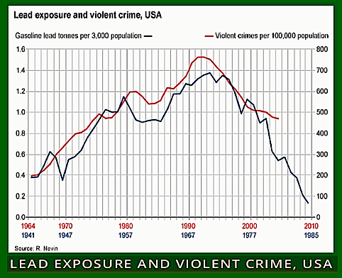 Lead Exposure & Violent Crime